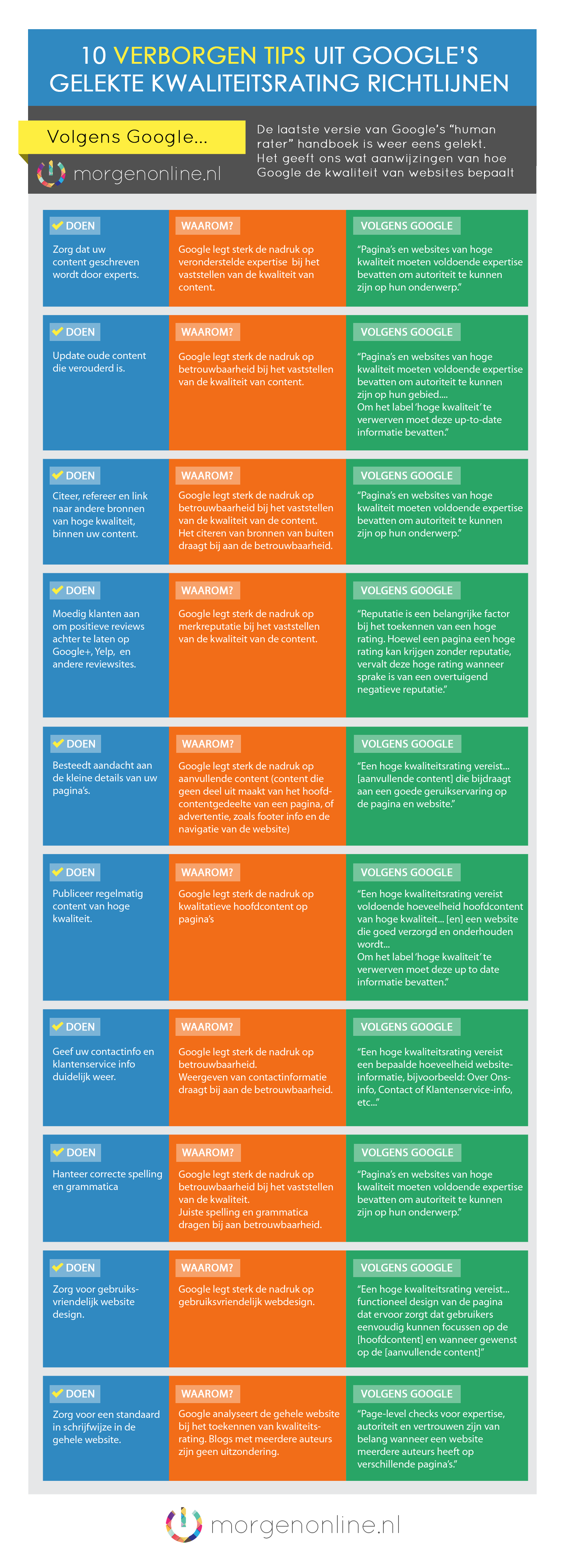 Google-Infographic-Kwaliteitsrating
